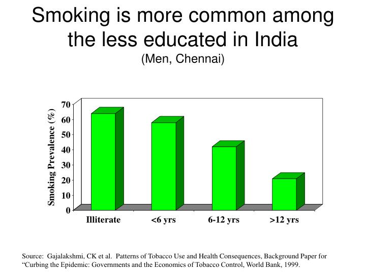 Smoking is more common among the less educated in India