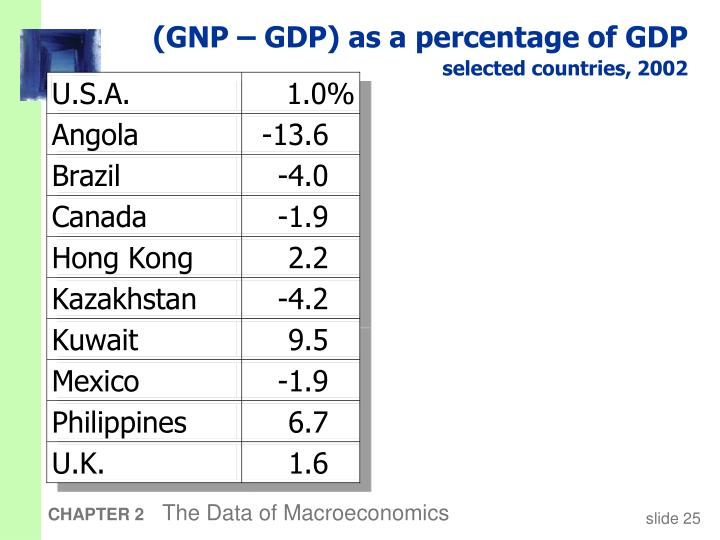 (GNP – GDP) as a percentage of GDP