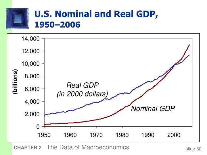 U.S. Nominal and Real GDP,
