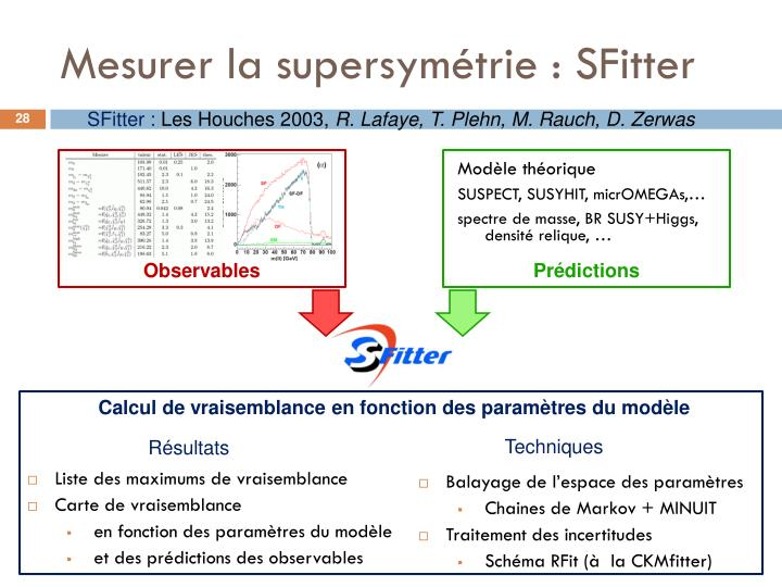 Mesurer la supersymétrie : SFitter