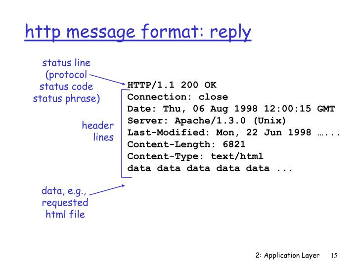 http message format: reply