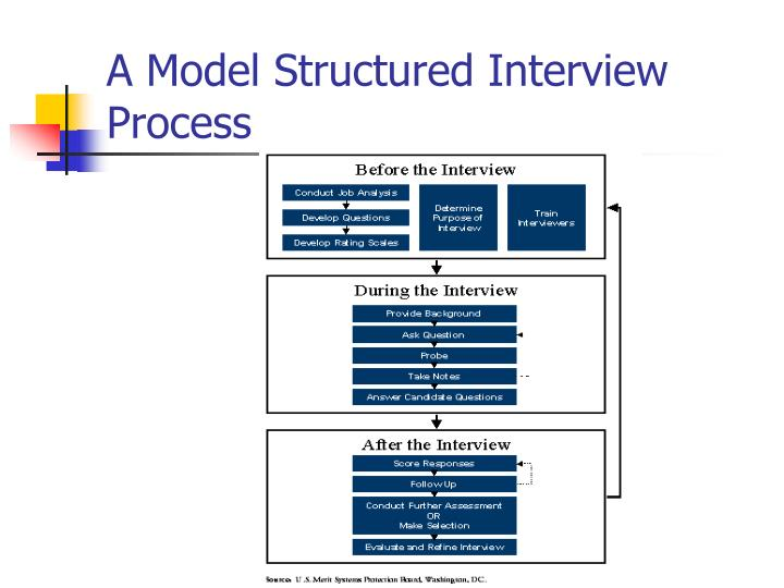 A Model Structured Interview Process