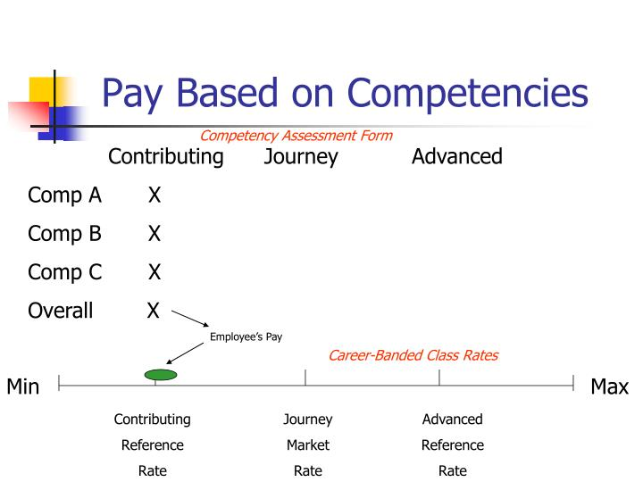 Pay Based on Competencies