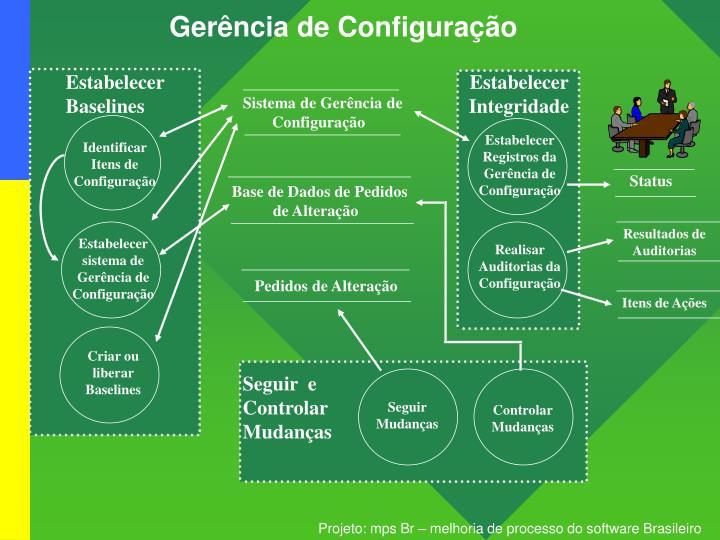 Gerência de Configuração