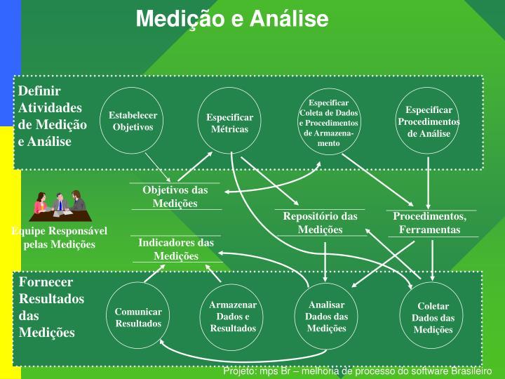 Medição e Análise
