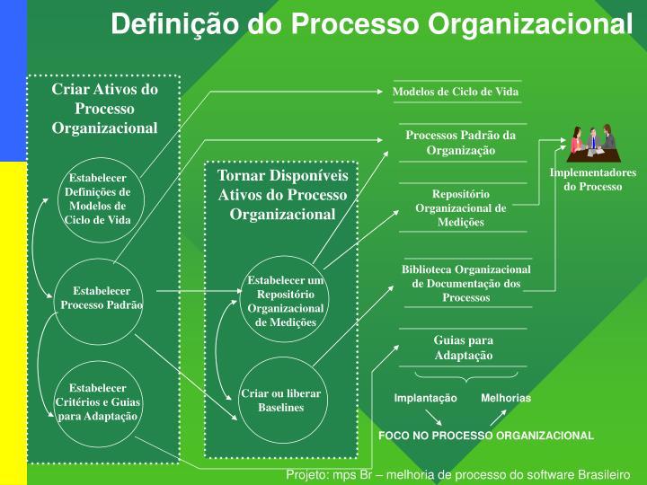 Definição do Processo Organizacional