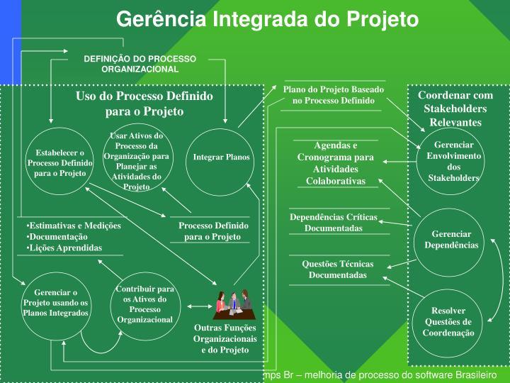 Gerência Integrada do Projeto