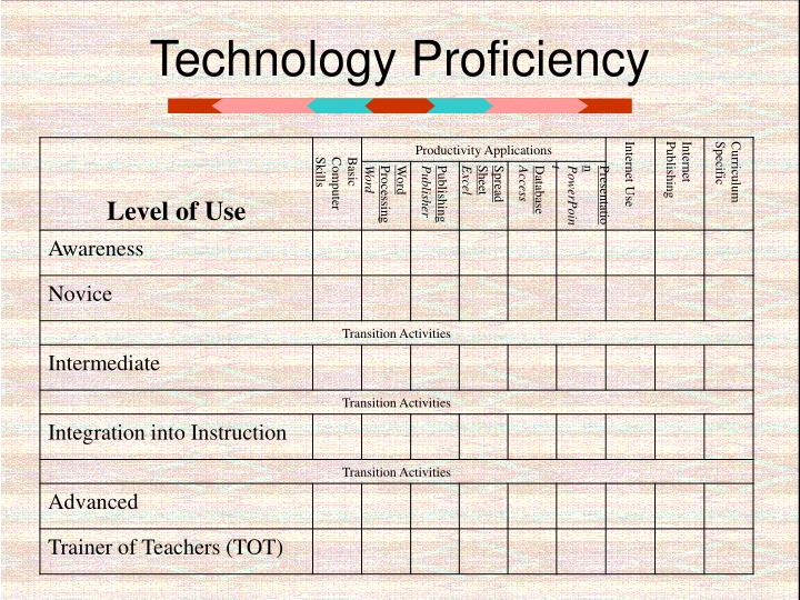 Technology Proficiency