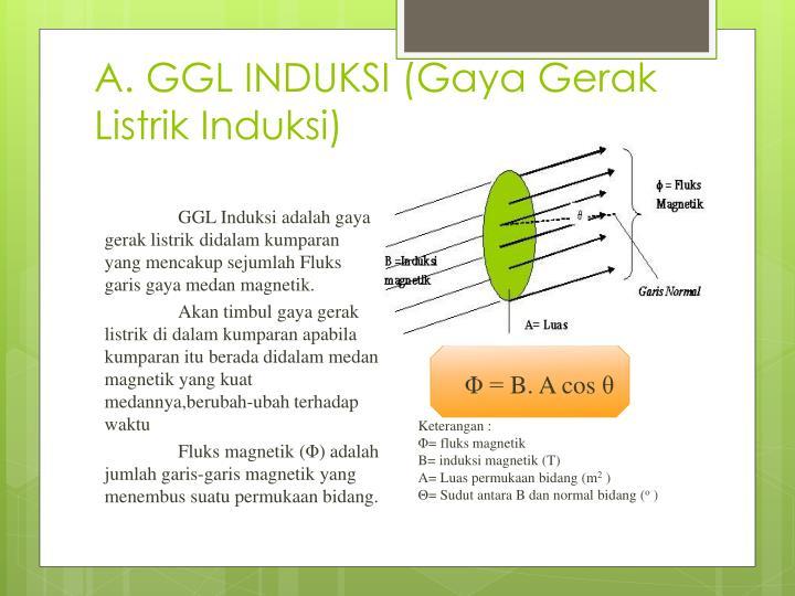A. GGL INDUKSI (Gaya