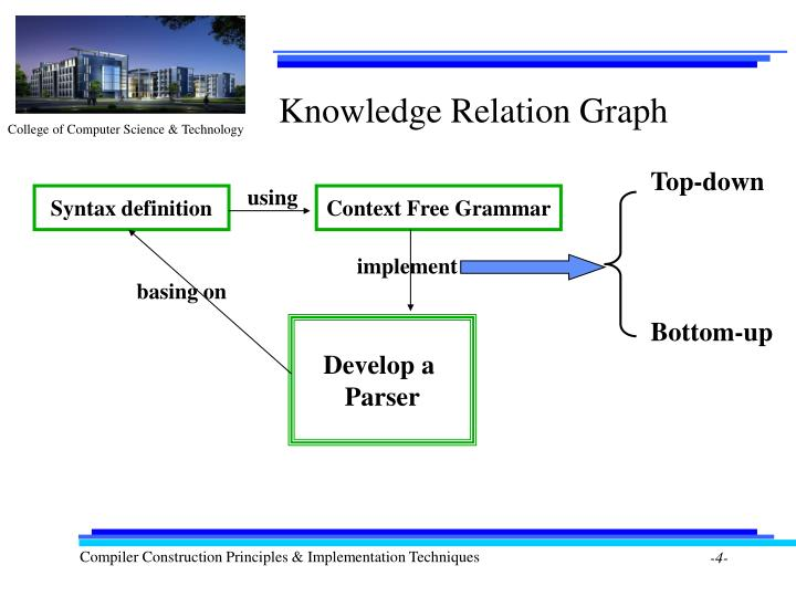 Knowledge Relation Graph