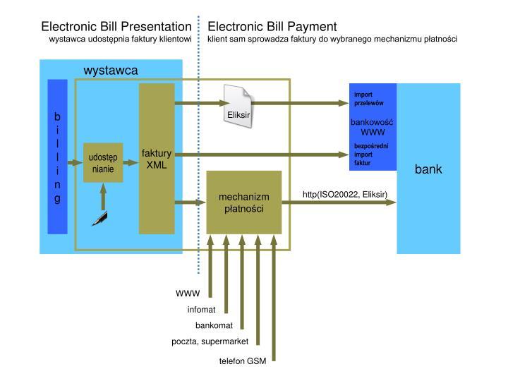 Electronic Bill Presentation