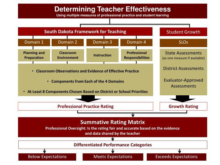 Determining Teacher Effectiveness
