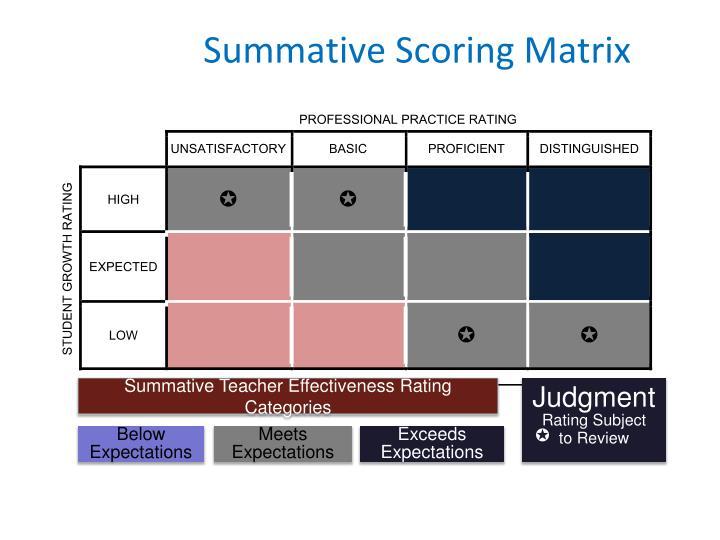Summative Scoring Matrix