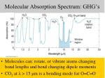 molecular absorption spectrum ghg s