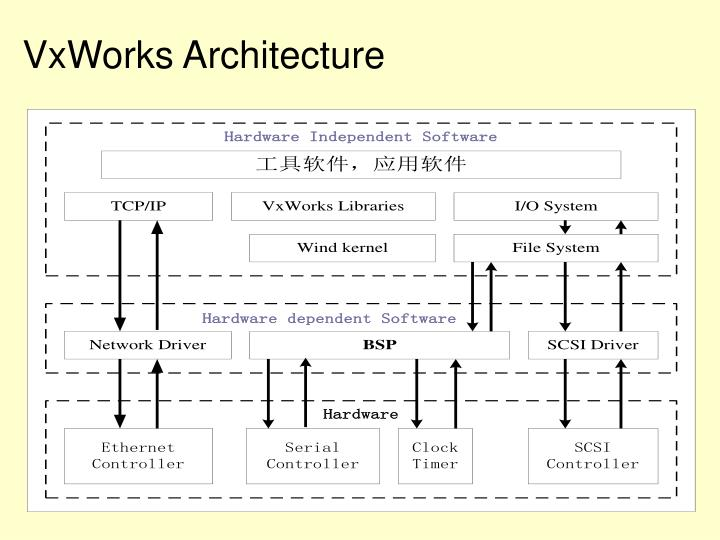 VxWorks Architecture