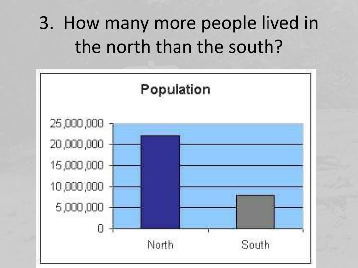 3.  How many more people lived in the north than the south?