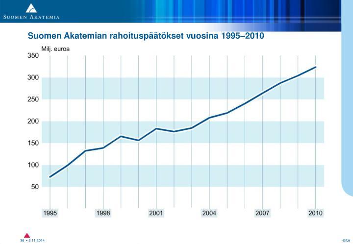 Rahoituspäätökset 1995–2010