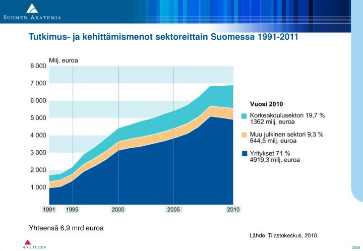 T&k-menot Suomessa 1991 - 2011