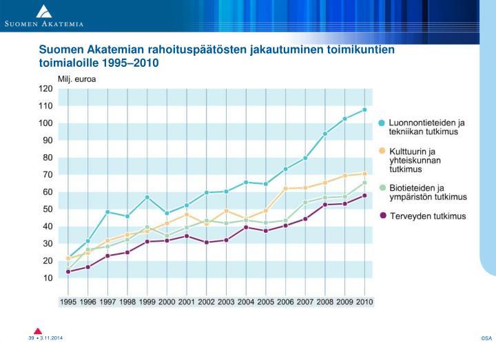 Toimikunnittain 1995–2010