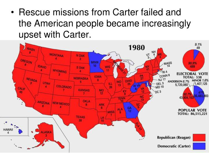 Rescue missions from Carter failed and the American people became increasingly upset with Carter.