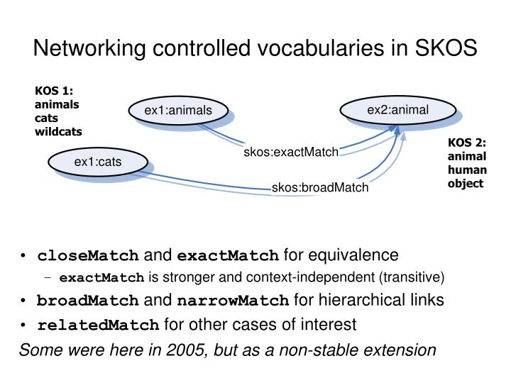 Networking controlled vocabularies in SKOS