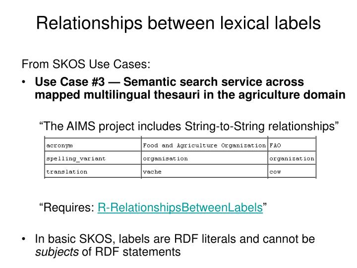 Relationships between lexical labels