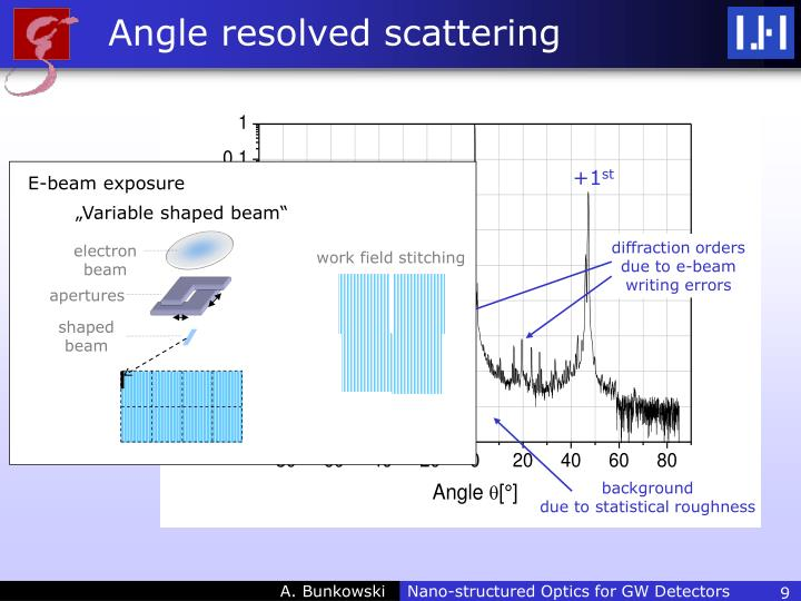 Angle resolved scattering