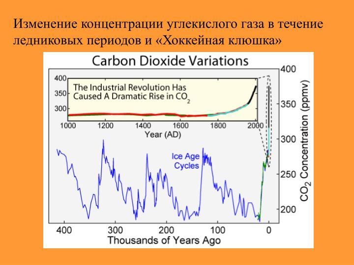 Изменение концентрации углекислого газа в течение