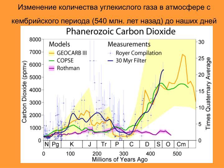 Изменение количества углекислого газа в атмосфере с кембрийского периода (540 млн. лет назад) до наших дней