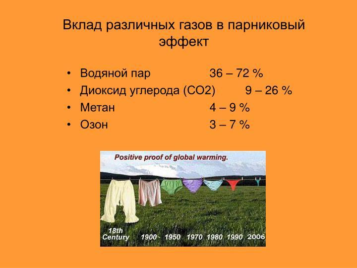 Вклад различных газов в парниковый эффект