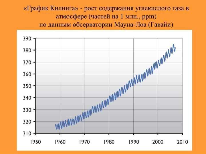 «График Килинга» - рост содержания углекислого газа в атмосфере (частей на 1 млн.