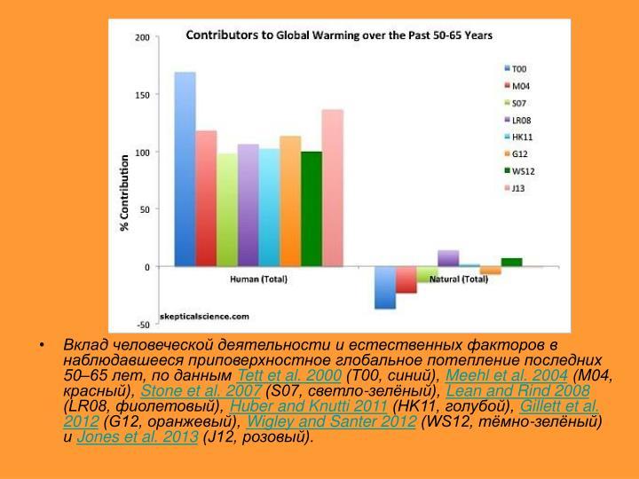 Вклад человеческой деятельности и естественных факторов в наблюдавшееся приповерхностное глобальное потепление последних 50–65 лет, по данным
