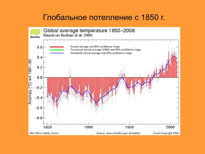 Глобальное потепление с 1850 г.