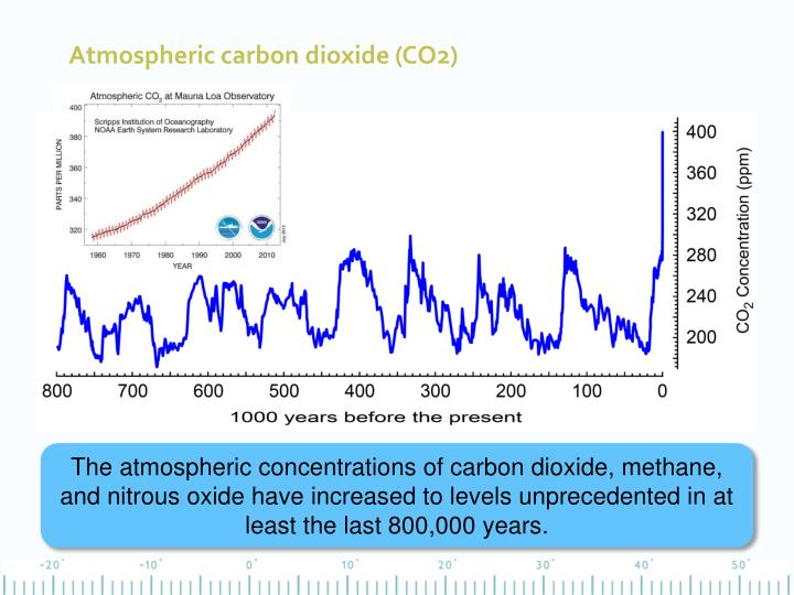 Atmospheric carbon dioxide (CO2)