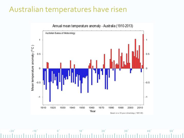 Australian temperatures have risen