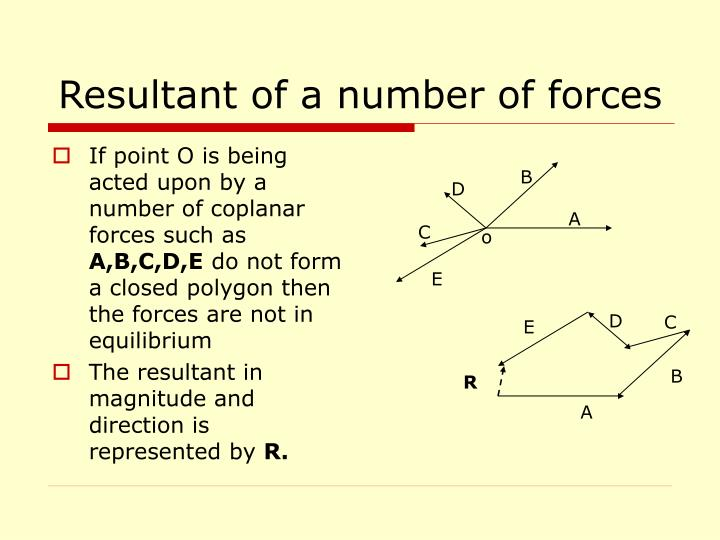 Resultant of a number of forces