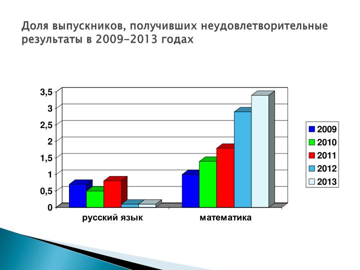 Доля выпускников, получивших неудовлетворительные результаты в 2009-2013 годах