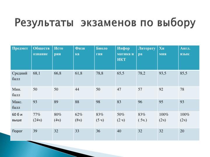 Результаты  экзаменов по выбору