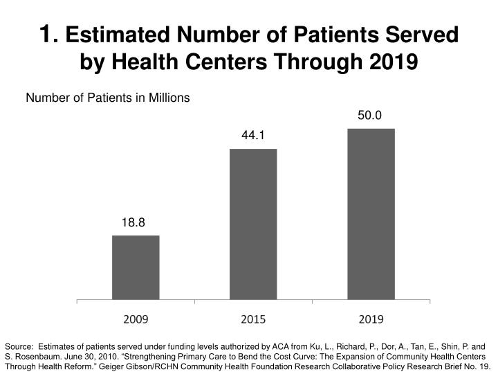 1 estimated number of patients served by health centers through 2019 n.