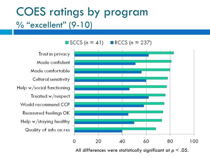 COES ratings by program