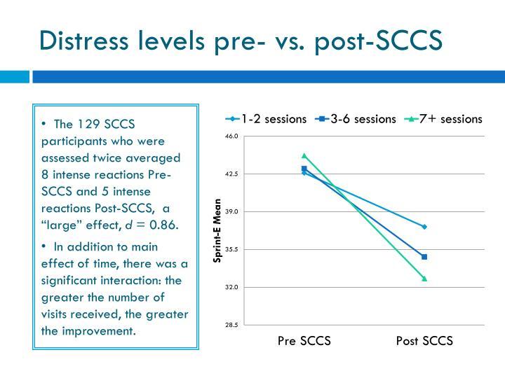 Distress levels pre- vs. post-SCCS