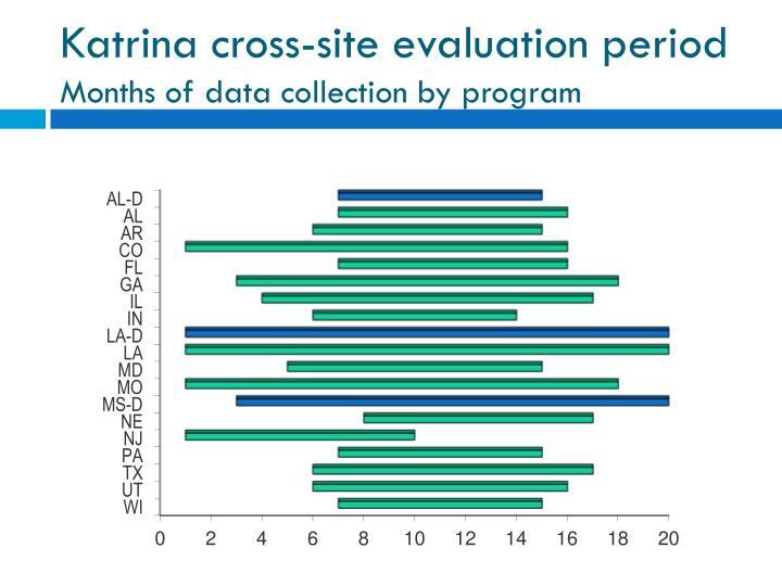 Katrina cross-site evaluation period