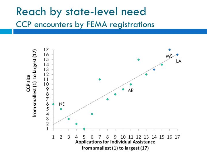 Reach by state-level need