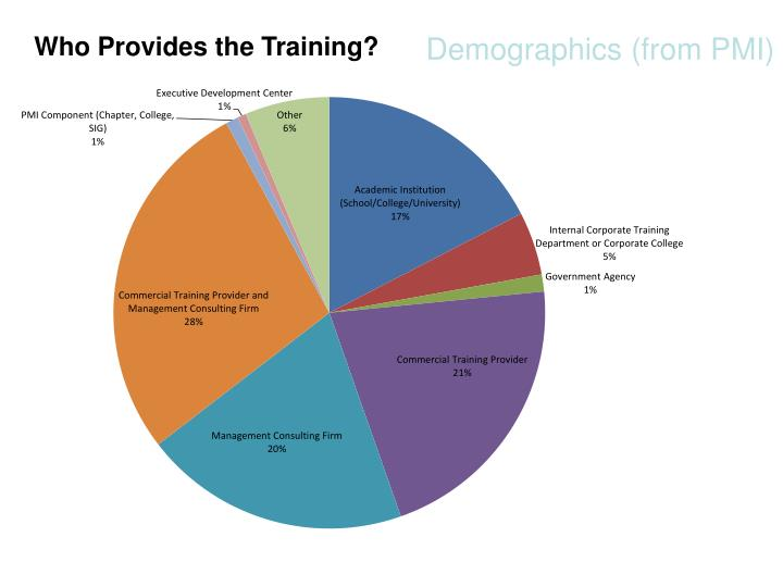 Who Provides the Training?