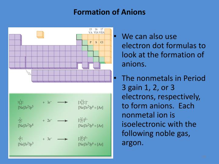 Formation of Anions