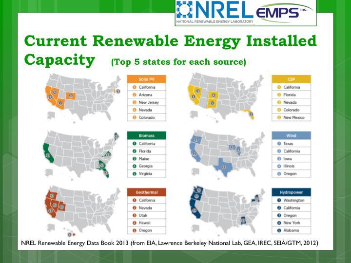 Current Renewable Energy