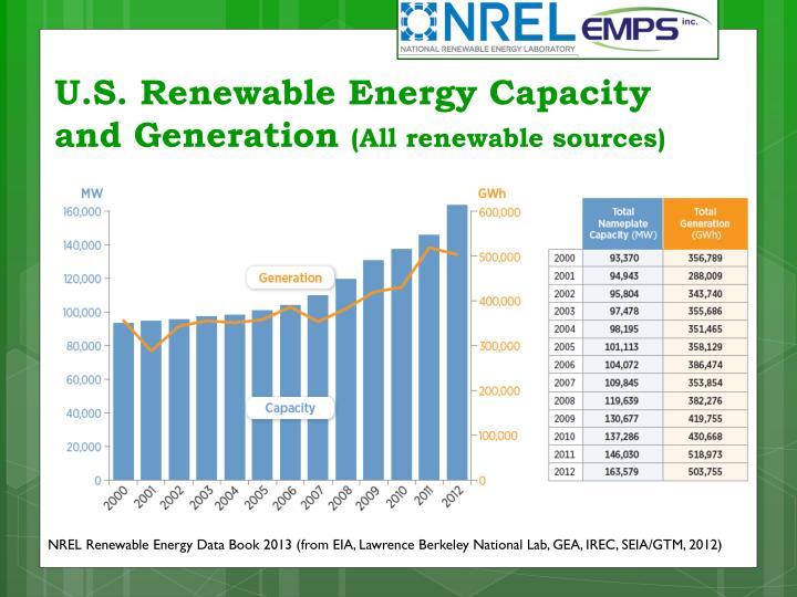 U.S. Renewable