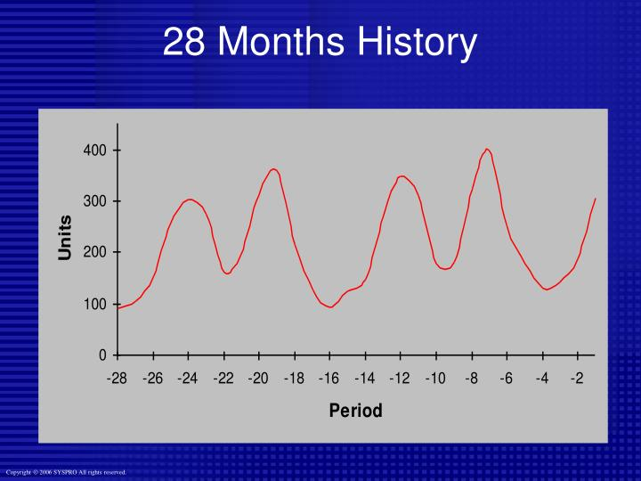 28 Months History