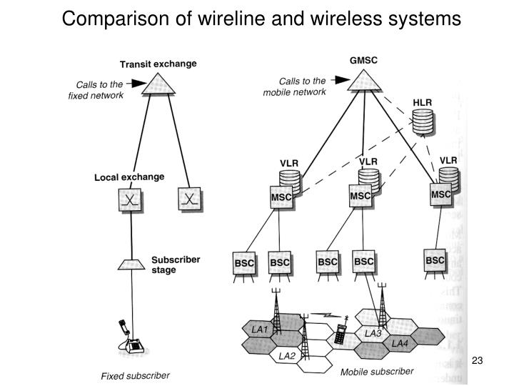Comparison of wireline and wireless systems