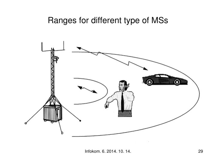 Ranges for different type of MSs
